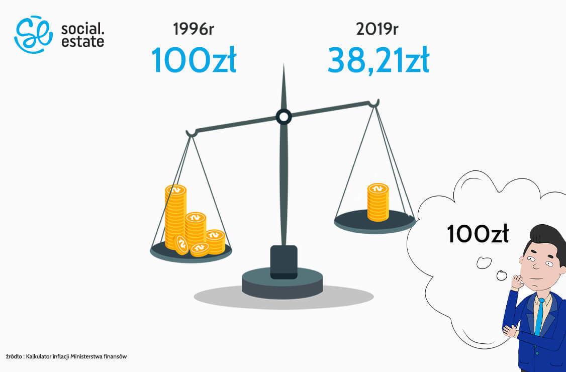 Inwestycje w nieruchomości - sposób na inflację