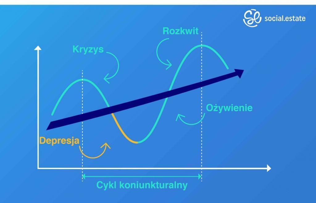 Cykl koniukturalny i dlaczego następują kryzysy ?