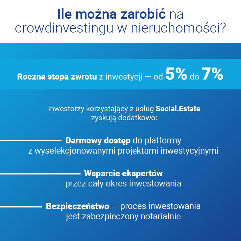 Ile można zarobić na crowdinvestingu nieruchomości ?