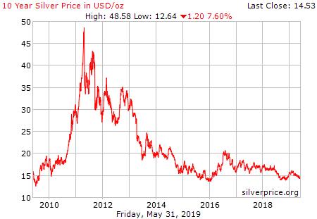 cena srebra 10 lat