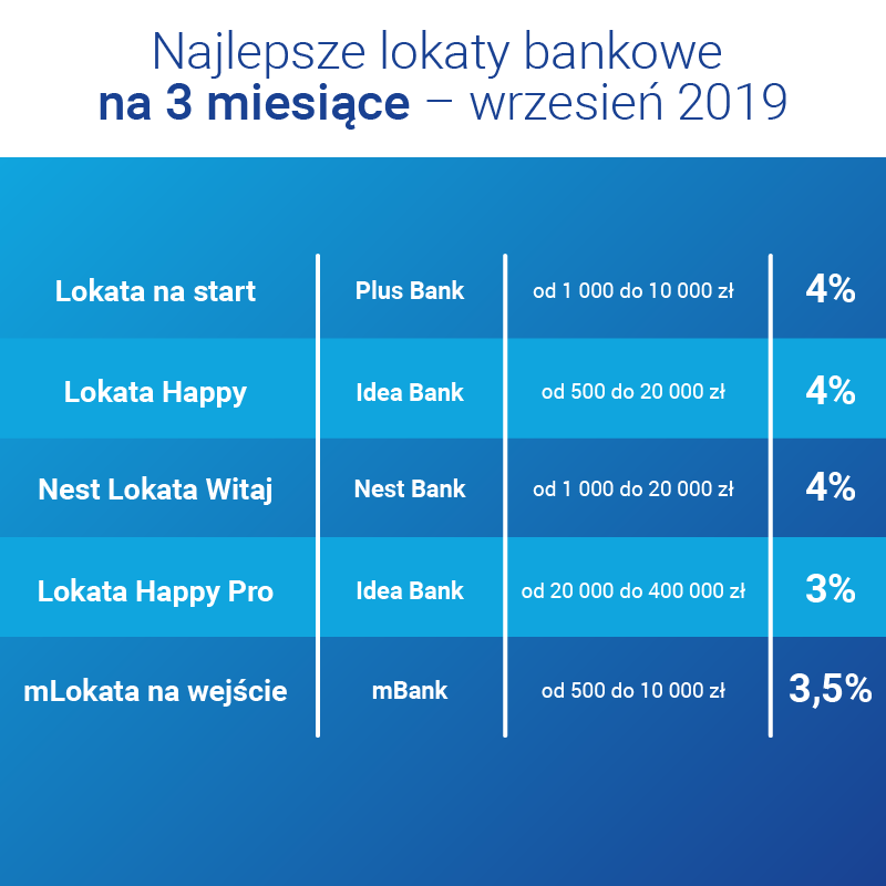 ranking lokat bankowych 2