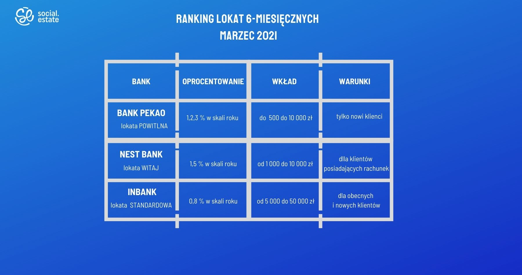 ranking lokat półrocznych marzec 2021