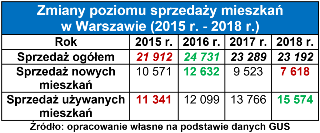 Jak inwestować w mieszkania w Warszawie 2
