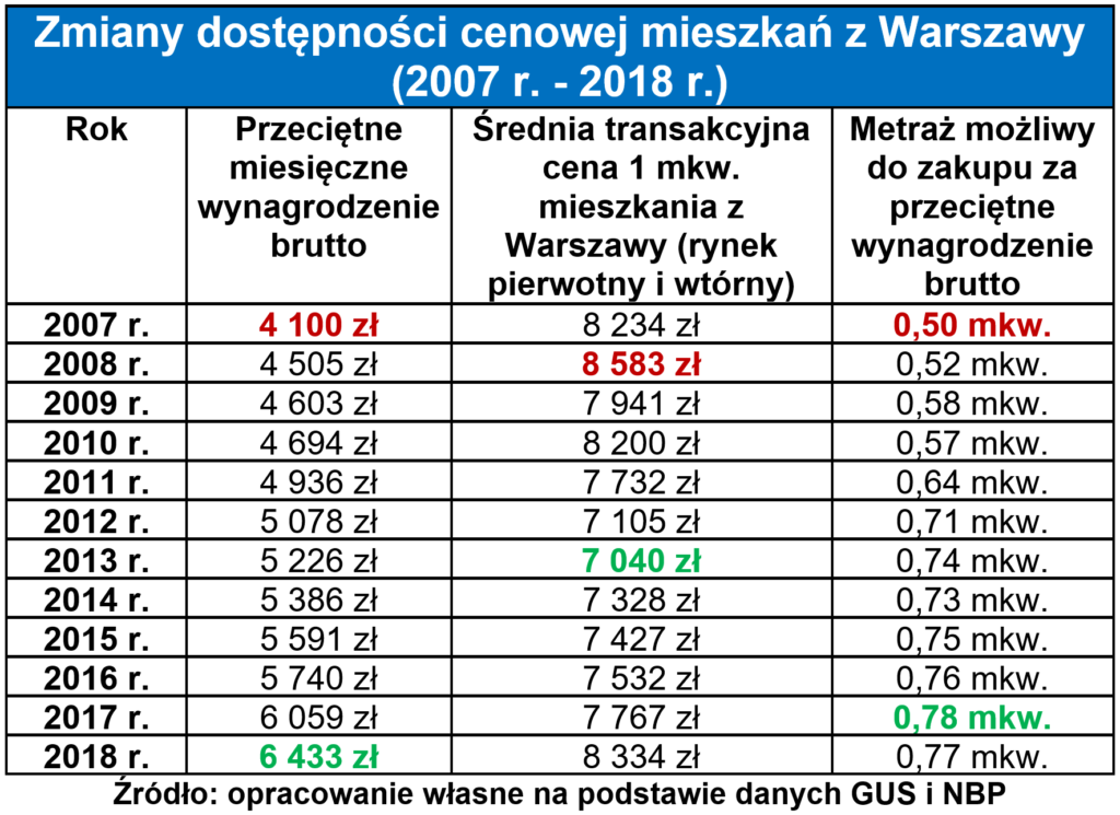 Jak inwestować w mieszkania w Warszawie 3