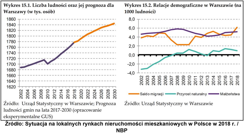 Jak inwestować w mieszkania w Warszawie 5