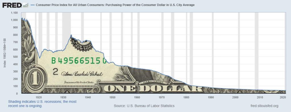 Utrata siły nabywczej dolara - wykres